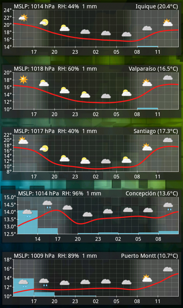 Aix Weather Aplicacion de Android para Tiempo